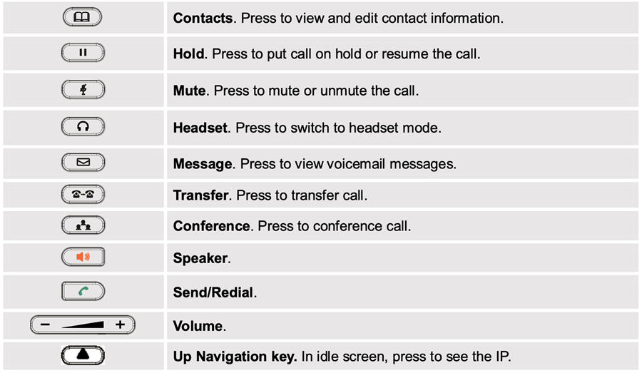Explanation of buttons on the phone including Contacts, Hold, Mute, Headset, Message, Transfer, Conference, Speaker, Send/Redial, Volume, and the Navigation key.