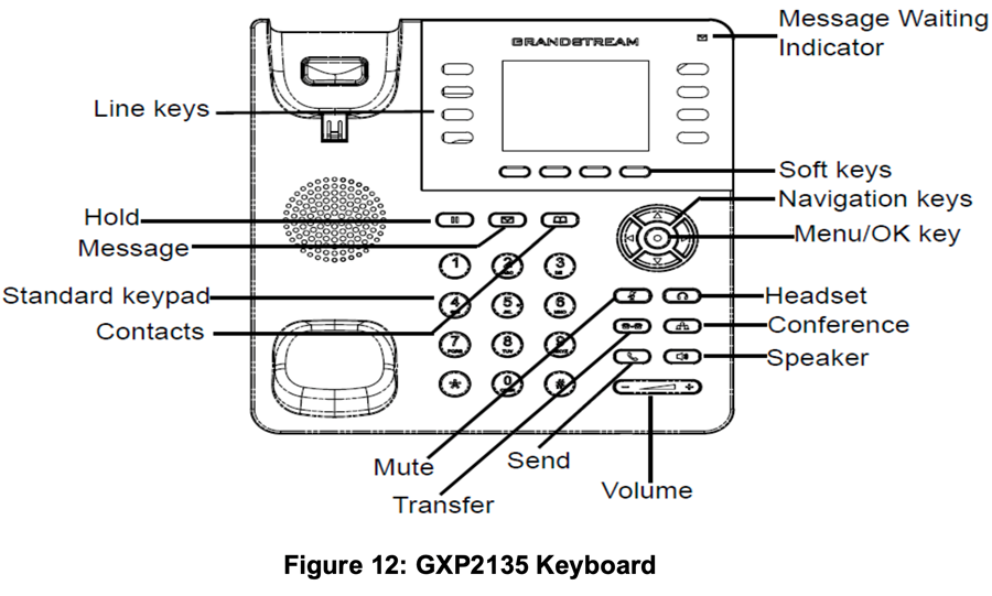 Line drawing of Gandstream phone model gxp2135 identifying button location and function